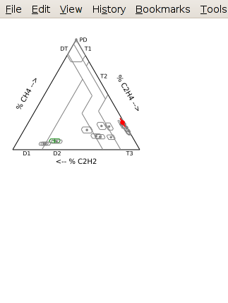 Triangle Chart